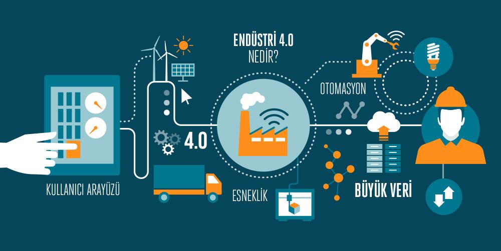 endüstri 4.0 ile ilgili görsel sonucu